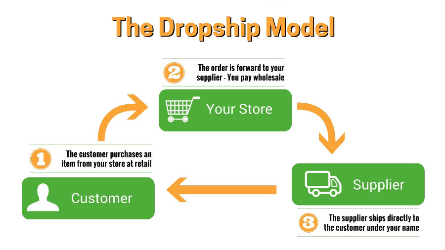 Dropship Store Development Service by MT Web Sol